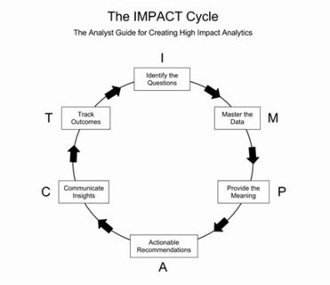 The Impact Cycle – how to think of actionable insights | #datascience #methods | e-Xploration | Scoop.it