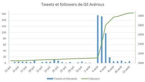 Comment un maire a percé sur Twitter grâce à Dragon Ball Z | Numérique, communication digitale et engagement | Scoop.it