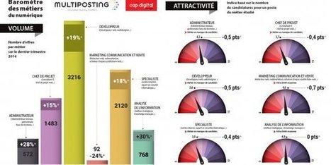 Les métiers du numérique explosent, les candidatures ne suivent pas - La Tribune.fr | Usages pédagogiques du numérique | Scoop.it
