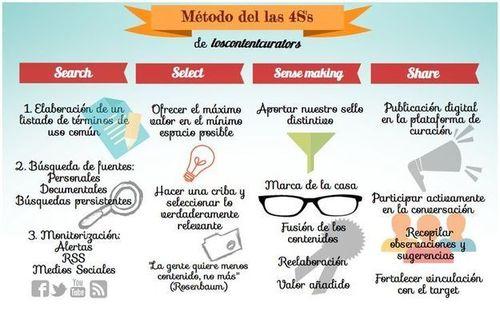 Método de las 4S's de la Content Curation