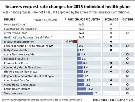 The Harver Group - Most state health insurers seek rate boost: Proposals compared | Harver Health Insurance Counter Fraud Group | Scoop.it