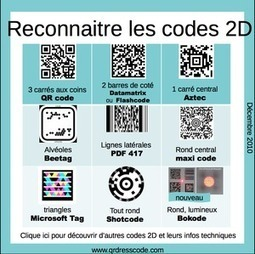 Descripteurs: QR Code - usages et techniques | Time to Learn | Scoop.it