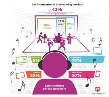 Médiamétrie : 18,4 millions d'adeptes du streaming musical | MusIndustries | Scoop.it