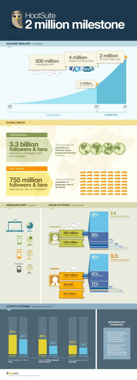 "HootSuite Now Has 2 Million Users [INFOGRAPHIC] - AllTwitter | ""Social Media"" 