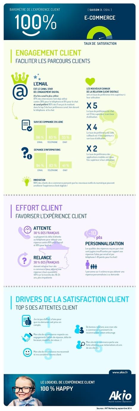Infographie : l'expérience client dans le secteur du e-commerce | WebMarketing - E-commerce | Scoop.it