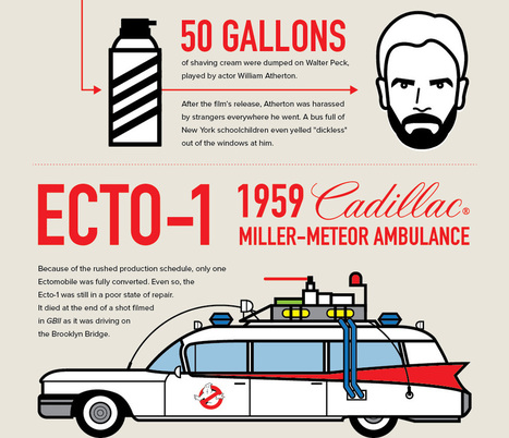 Ghostbusters 30th Anniversary Infographic - SDRS Creative | Nerdy Needs | Scoop.it