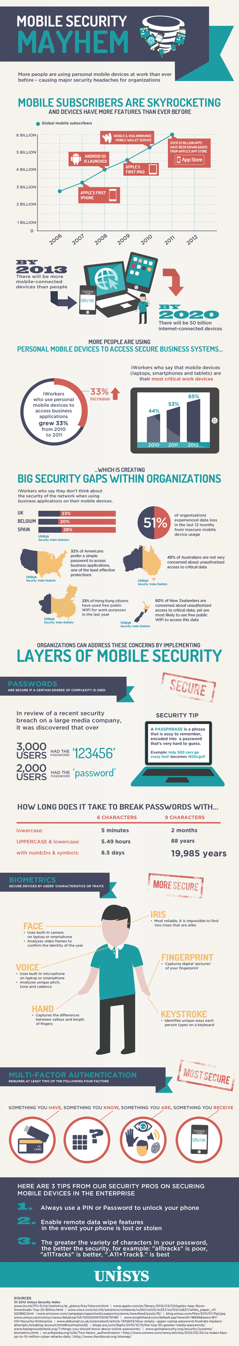 What Apple and Google are not Telling you About Mobile Device Security (infographic) - Forbes | #TRIC para los de LETRAS | Scoop.it