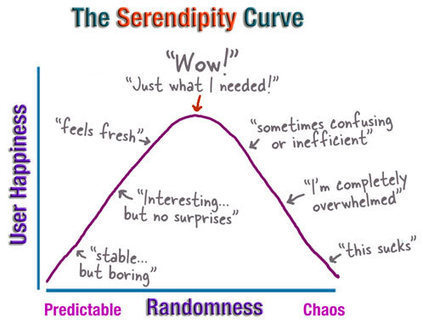 The serendipity curve | Beyond Marketing | Scoop.it