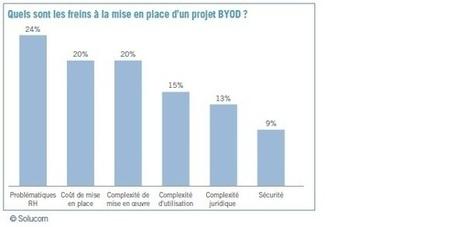 Les entreprises doivent-elles avoir peur du Byod ? - Les Echos Business | Smartphone and tablet learning | Scoop.it