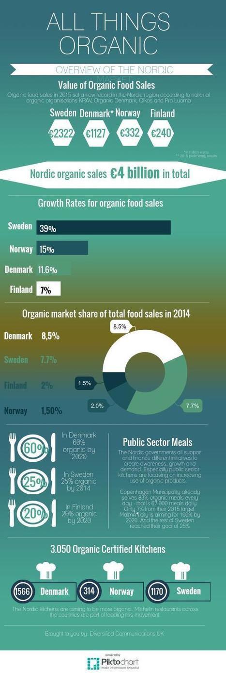 Nordic Organic Market Figures for 2015 | Nordic Organic News | Scoop.it