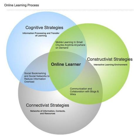Online Learning | Digital Age and Learning Theories | Scoop.it