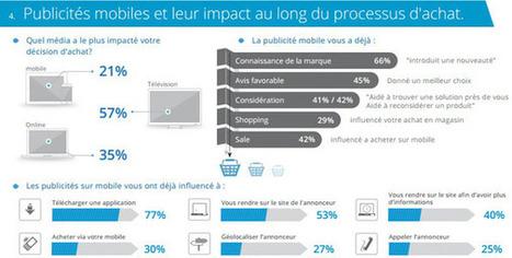 21% des mobinautes français ont été convaincus par une publicité mobile dans une décision d'achat, selon InMobi - Offremedia   Francois pajot présente   Scoop.it
