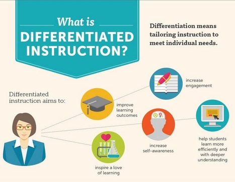 Differentiated Instruction & Adaptive Learning (Infographic) | Elearning, pédagogie, technologie et numérique... | Scoop.it
