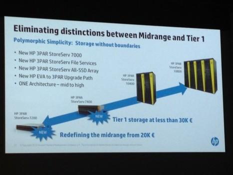 HP unifie son offre de stockage primaire autour de 3PAR | infrastructure | Scoop.it