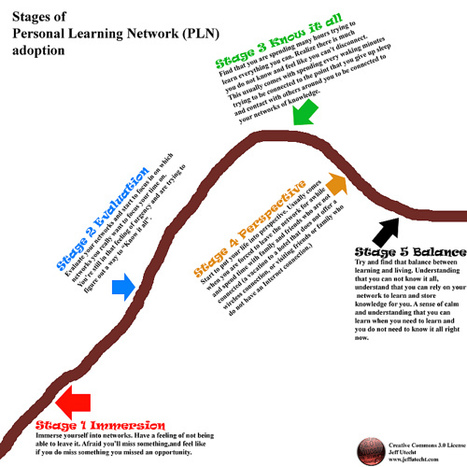 Stages of PLN adoption | The Thinking Stick | Connected Educator's Corner | Scoop.it