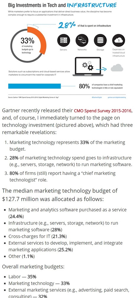 Whoa: marketing technology budgets are now surpassing advertising - Chief Marketing Technologist | Starter Box | Scoop.it