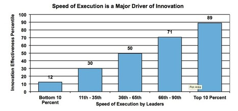 Nine Behaviors That Drive Innovation | Les 1, 2, 3 ... de la pédagogie universitaire avec TIC ou pas | Scoop.it