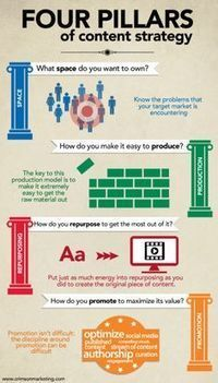Content Marketing Tips & Ideas | CW - Usefull Web stuff | Scoop.it