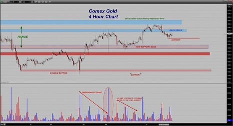 Trader Dan's Market Views: Is there a Change in Gold sentiment occuring? | Gold and What Moves it. | Scoop.it