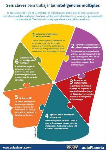 6 Estrategias para Aplicar las Inteligencias Múltiples en el Aula | Infografía | Educacion, ecologia y TIC | Scoop.it