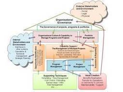 The strategic management of projects | Thriving or Dying in the Project Age | Scoop.it