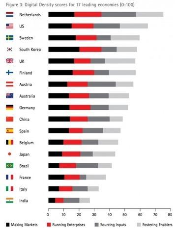 Pourquoi la France ne va pas assez tirer profit de l'économie numérique d'ici 2020 | Libertés Numériques | Scoop.it