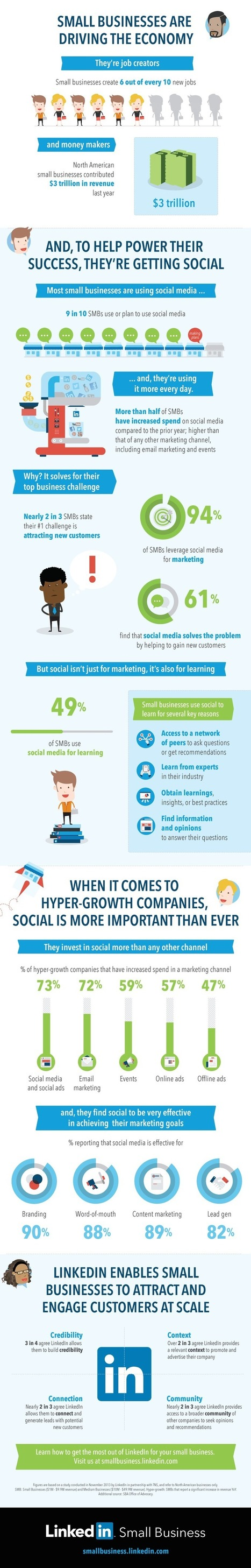 73% Of SMBs Have Increased Their Spending On Social Media Marketing! | Marketing strategy | Scoop.it