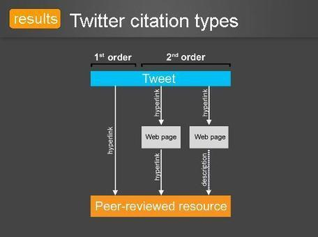 How and why scholars cite on Twitter | Social media & academia | Scoop.it