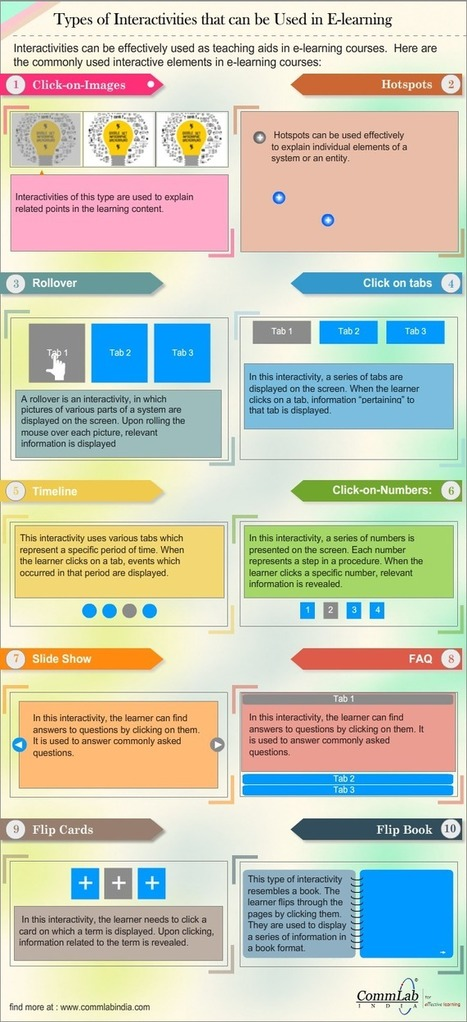 10 E-learning Interactivities to Engross the Online Learner [Infographic] | Blended Technology and the 21st Century Classroom | Scoop.it