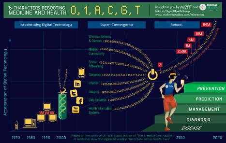 Digital Health Infographic   ✨ L'iMedia en Santé Humaine ✨   Scoop.it