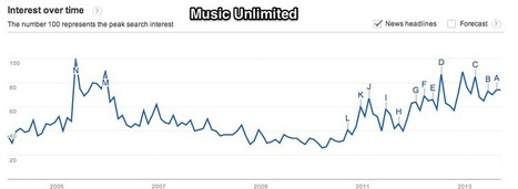 Which music services are growing, which are shrinking | Music Industry Hot Topics | Scoop.it