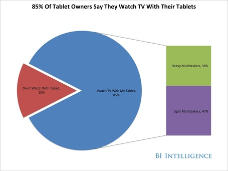 "BII REPORT: Why The ""Second Screen"" Industry Is Set To Explode 