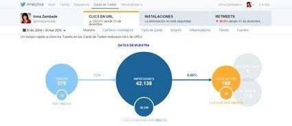 Trucos de experto en Twitter | Novedades Edutecno | Scoop.it