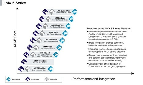 Freescale i.MX6 DualPlus and QuadPlus SoCs Gets Faster 2D and 3D Graphics, Higher Memory Bandwidth | Embedded Systems News | Scoop.it