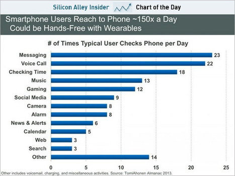 Breakdown of our 150 daily smartphones checks reveals iWatch potential | cross pond high tech | Scoop.it