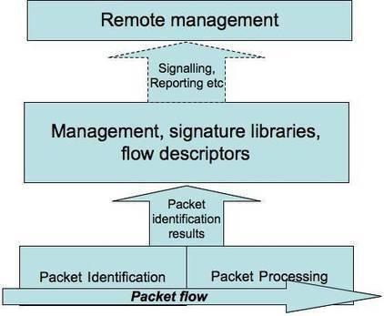 Revealed: ITU's deep packet snooping standard leaks online • The Register   Chinese Cyber Code Conflict   Scoop.it