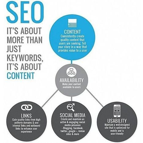 Doit-on parler de « Search Engine Optimization » ou de « Content Optimization » en 2016 ? | Webmarketing - SEO | Scoop.it