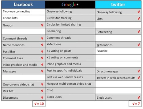 Google+ Challenges Both Facebook and Twitter -  Blogging Innovation | The Google+ Project | Scoop.it