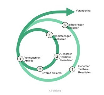 Veranderen van de onderstroom in teams - ManagementSite.nl | Kennisproductiviteit | Scoop.it