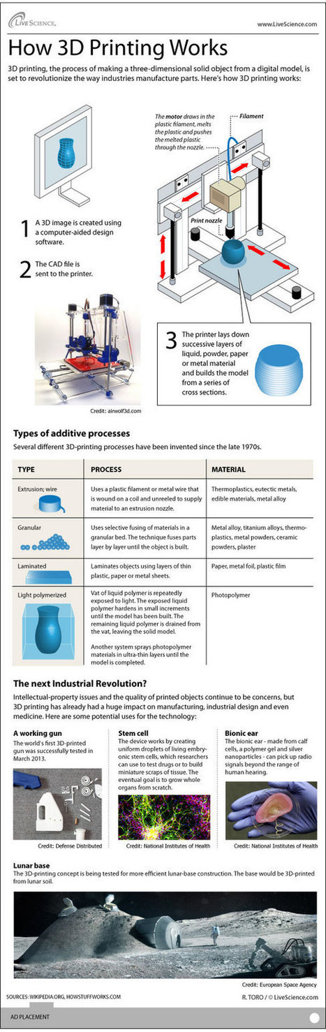 How 3D Printers Work (Infographic) | Educational technology , Erate, Broadband and Connectivity | Scoop.it
