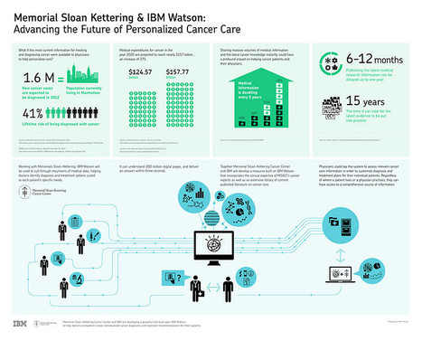 Memorial Sloan-Kettering Cancer Ctr & IBM to Collaborate in Applying Watson Technology to Help Fight Cancer | Amazing Science | Scoop.it