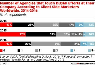 Marketers Step Up Collaboration with Agency Partners - eMarketer | Integrated Brand Communications | Scoop.it