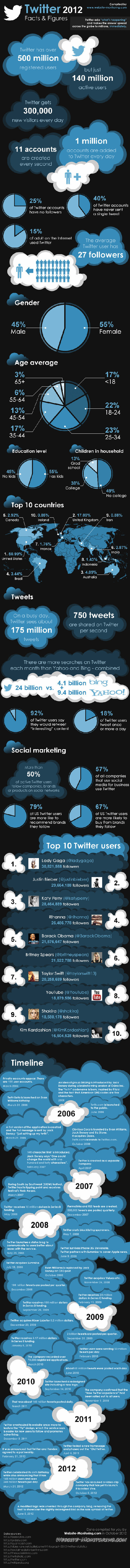 Twitter : les statistiques qui ont fait son succès en 2012 Autour du Web | Toulouse networks | Scoop.it