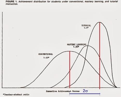 Redes Abiertas: El problema de 2 sigma | edutic | Scoop.it