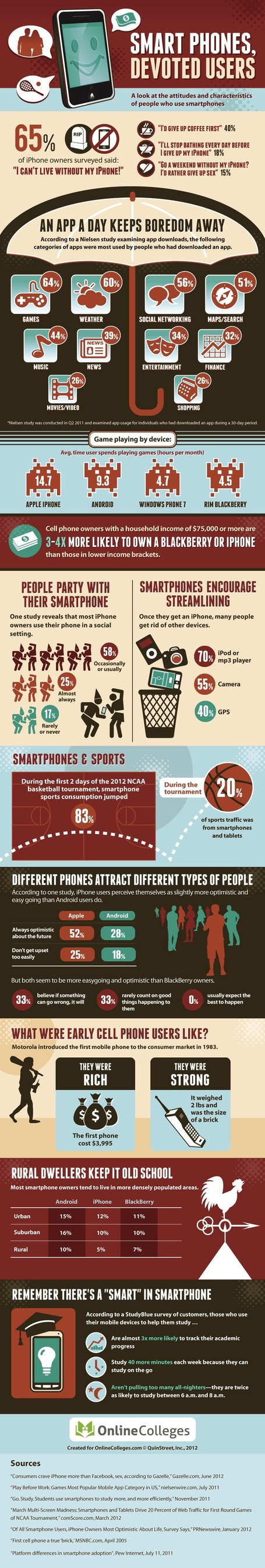 Are You Addicted to Your Smartphone? [INFOGRAPHIC] | omnia mea mecum fero | Scoop.it