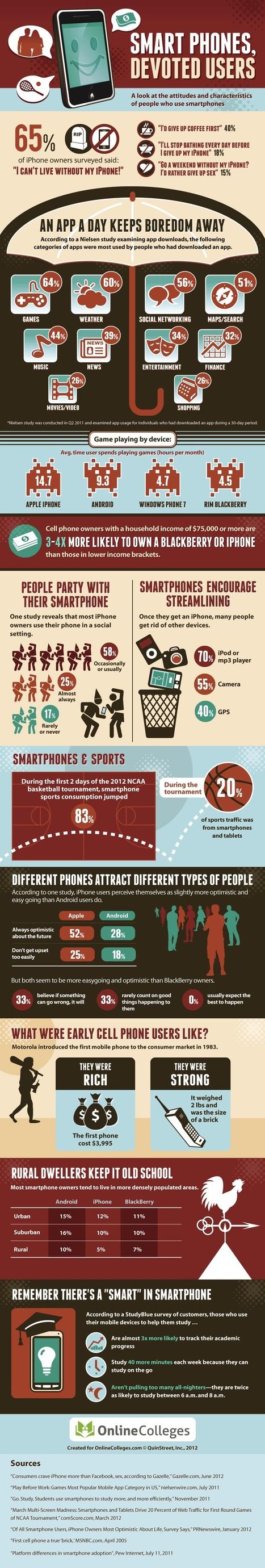 Are You Addicted to Your Smartphone? [INFOGRAPHIC] | omnia mea mecum fero | Scoop.it