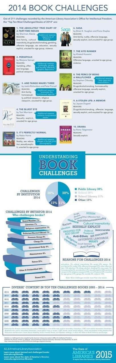 ALA Releases State of America's Libraries Report 2015, Includes List of Most Challenged Books of 2014 | Professional development of Librarians | Scoop.it