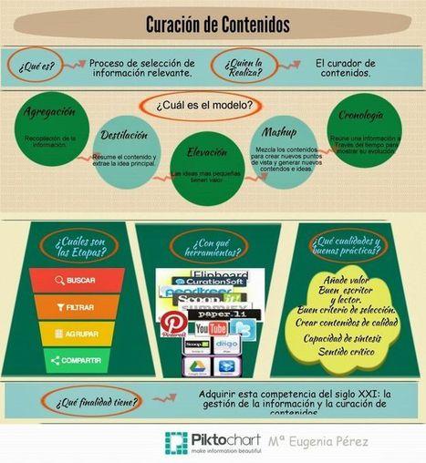 Infografía: Curación de Contenidos por María Eugenia Pérez | El Content Curator Semanal | Scoop.it