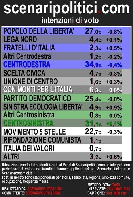 Le intenzioni di voto degli italiani. Il sondaggio elettorale di Scenari Politici | Full Politic | Sondaggi elettorali | Scoop.it