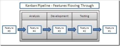 Kanban in Software Development. Part 1: Introducing Kanban Boards and Pipelines | ThoughtStream.new :derick_bailey | Web Innovation development | Scoop.it